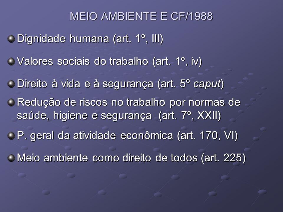 MEIO AMBIENTE E CF/1988 Dignidade humana (art. 1º, III) Valores sociais do trabalho (art. 1º, iv) Direito à vida e à segurança (art. 5º caput)