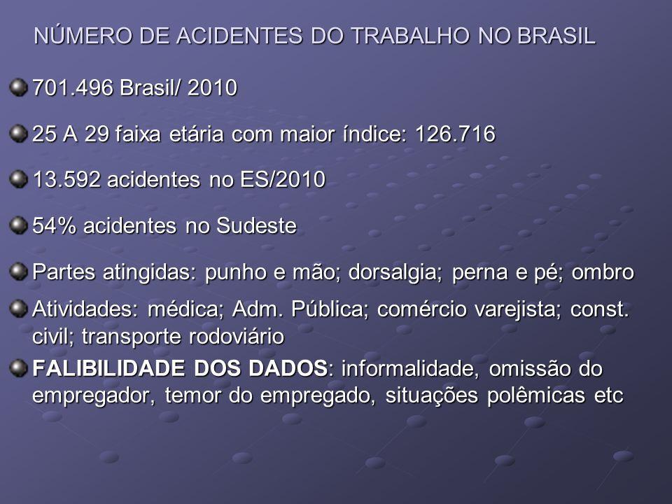 NÚMERO DE ACIDENTES DO TRABALHO NO BRASIL