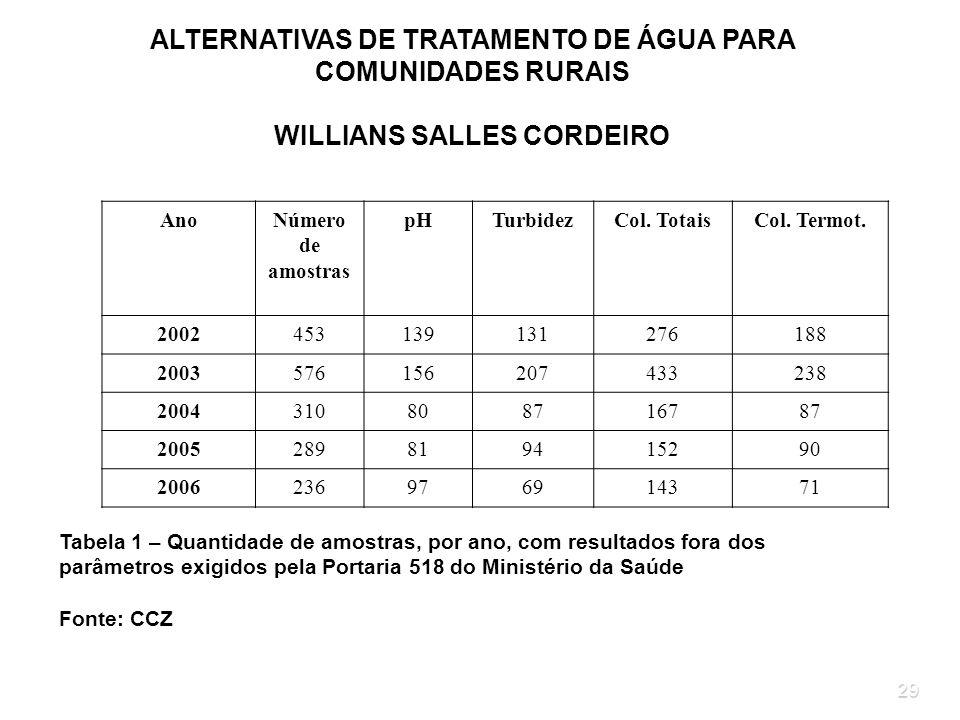WILLIANS SALLES CORDEIRO