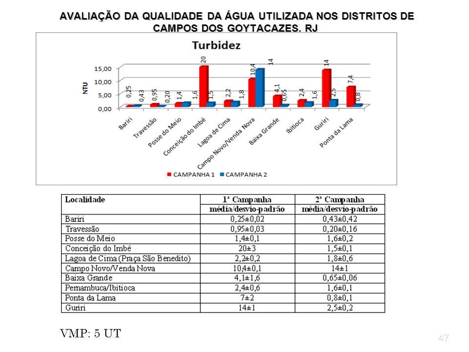 AVALIAÇÃO DA QUALIDADE DA ÁGUA UTILIZADA NOS DISTRITOS DE CAMPOS DOS GOYTACAZES, RJ