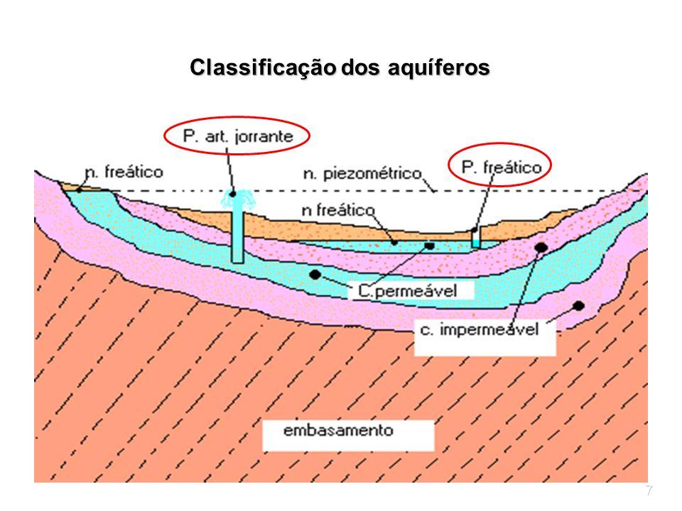 Classificação dos aquíferos