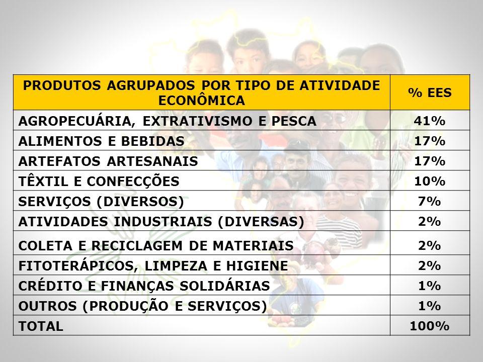 PRODUTOS AGRUPADOS POR TIPO DE ATIVIDADE ECONÔMICA