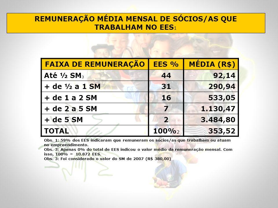 REMUNERAÇÃO MÉDIA MENSAL DE SÓCIOS/AS QUE TRABALHAM NO EES1