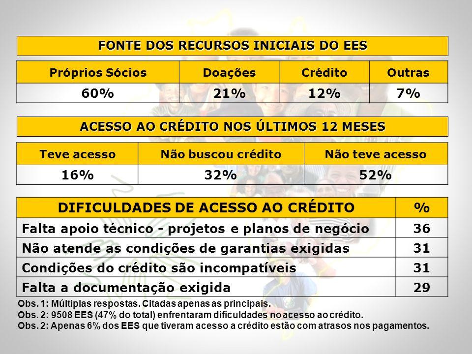 DIFICULDADES DE ACESSO AO CRÉDITO %
