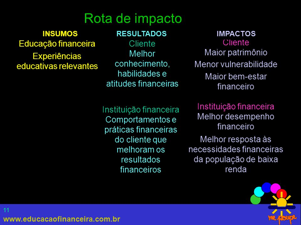 Rota de impacto Educação financeira Experiências educativas relevantes