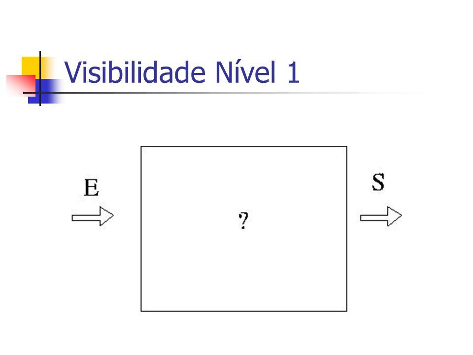 Visibilidade Nível 1 Exergar o processo de desenvolvimento.