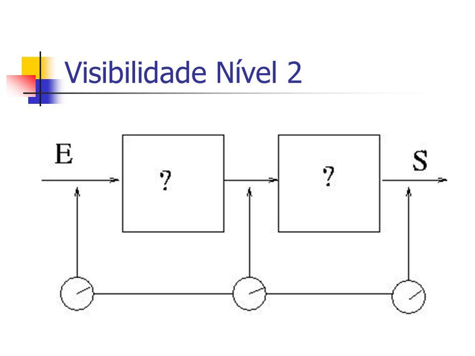 Visibilidade Nível 2 Existem algumas fases onde é feito um controle nos custos e prazos de produtos intermediários.