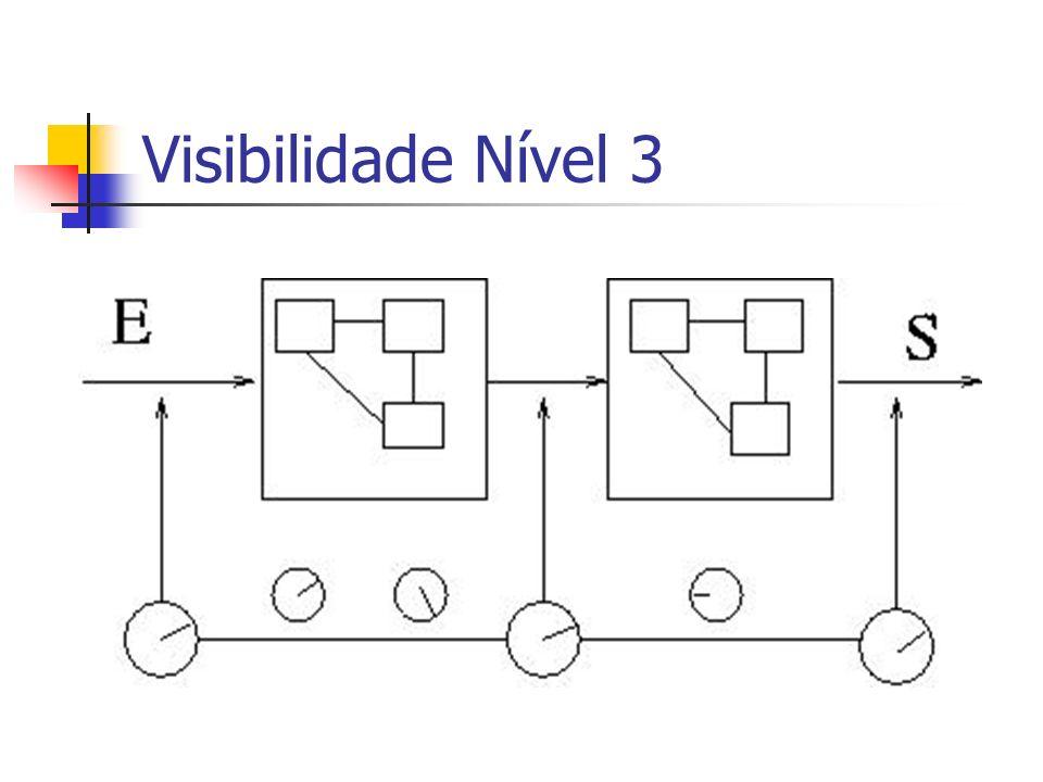 Visibilidade Nível 3