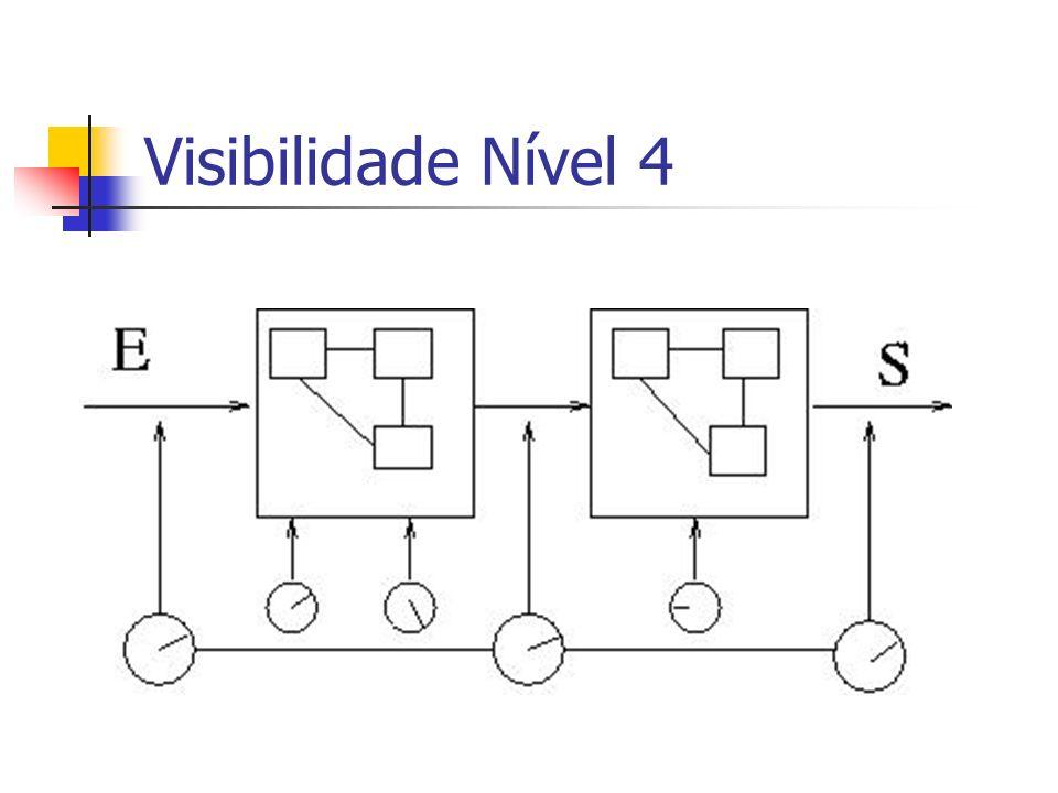 Visibilidade Nível 4