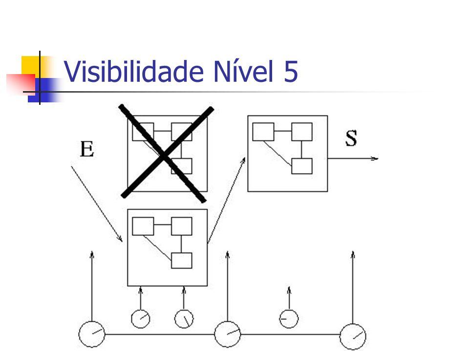 Visibilidade Nível 5No nível 5 é possível a evolução de proecessos e de tecnologias de maneira controlada, e fases.