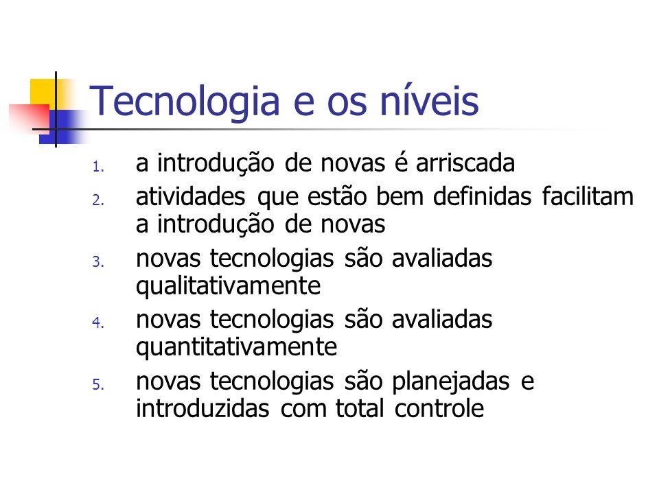 Tecnologia e os níveis a introdução de novas é arriscada