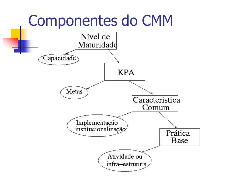 Componentes do CMM