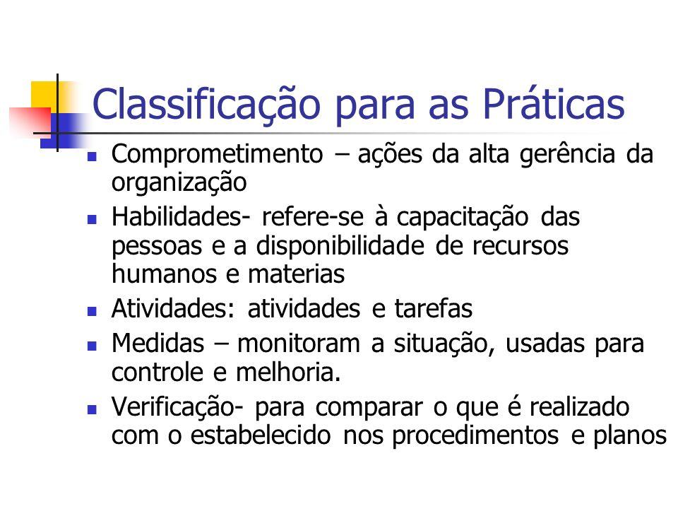 Classificação para as Práticas