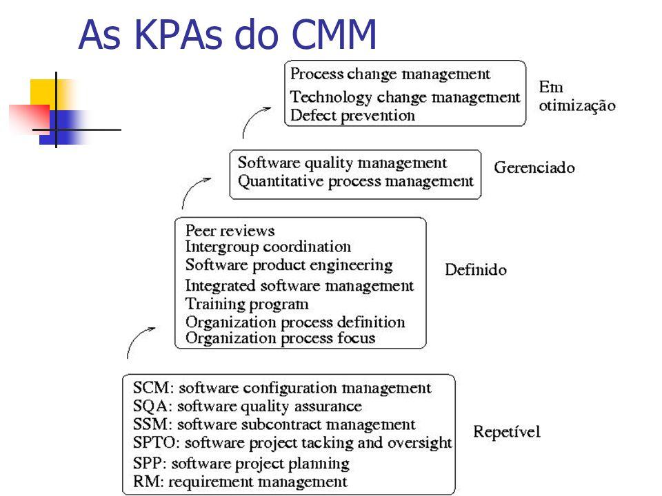 As KPAs do CMM As KPAs do nível 2 são de carater gerencial