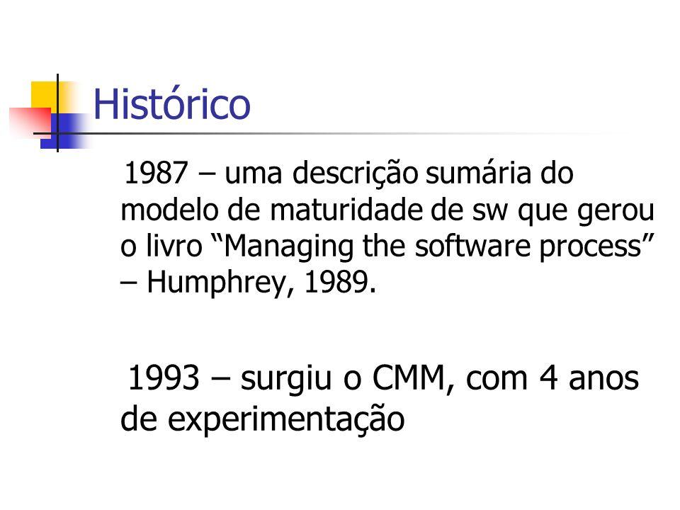 Histórico 1993 – surgiu o CMM, com 4 anos de experimentação