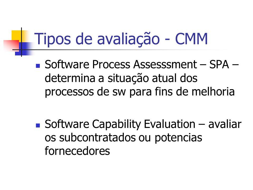 Tipos de avaliação - CMM