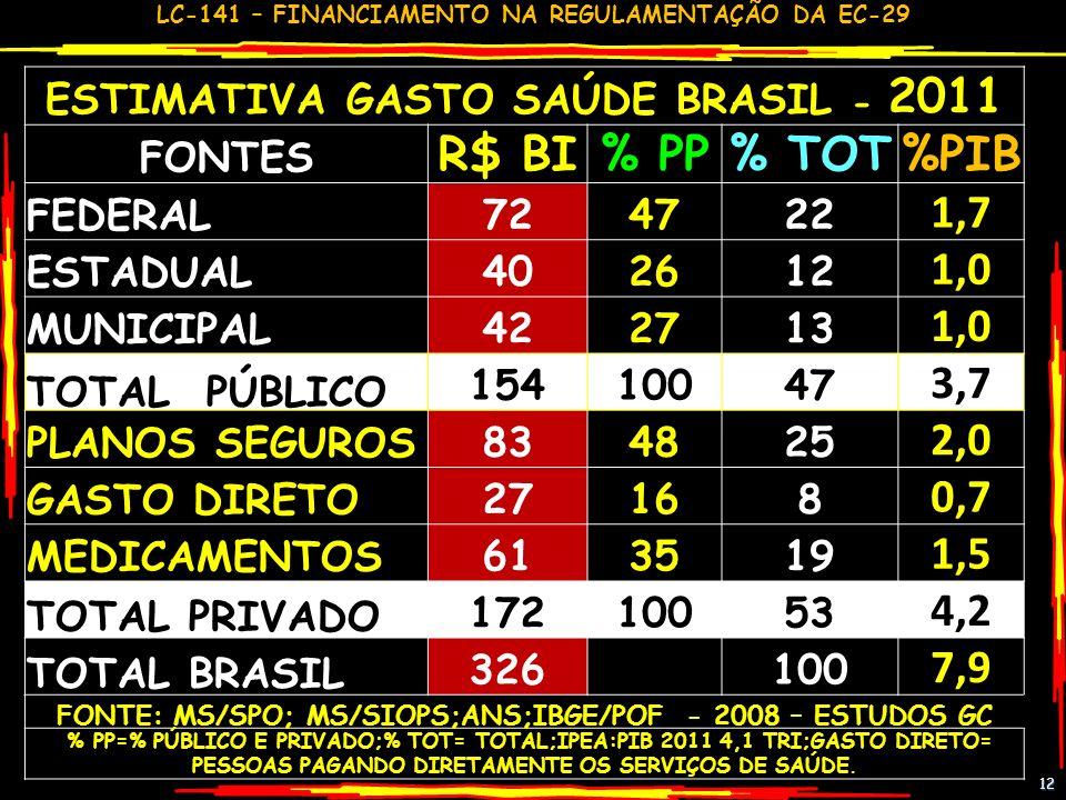 ESTIMATIVA GASTO SAÚDE BRASIL - 2011