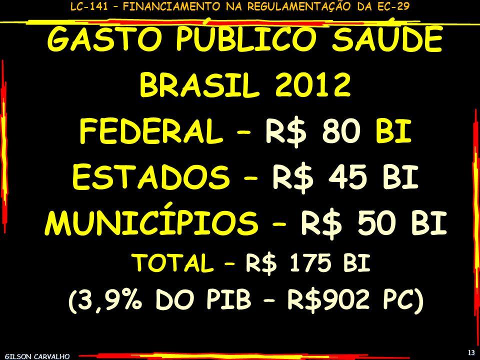 GASTO PÚBLICO SAÚDE BRASIL 2012 FEDERAL – R$ 80 BI ESTADOS – R$ 45 BI