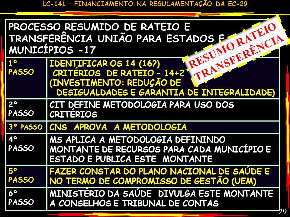 RESUMO RATEIO TRANSFERÊNCIA