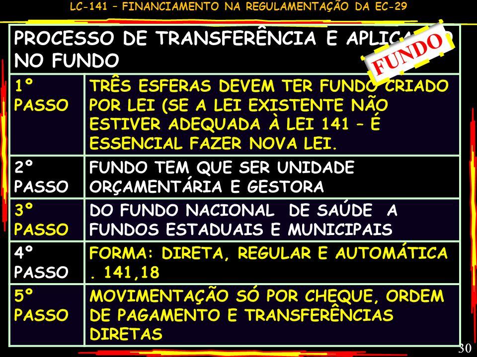 FUNDO PROCESSO DE TRANSFERÊNCIA E APLICAÇÃO NO FUNDO 1º PASSO