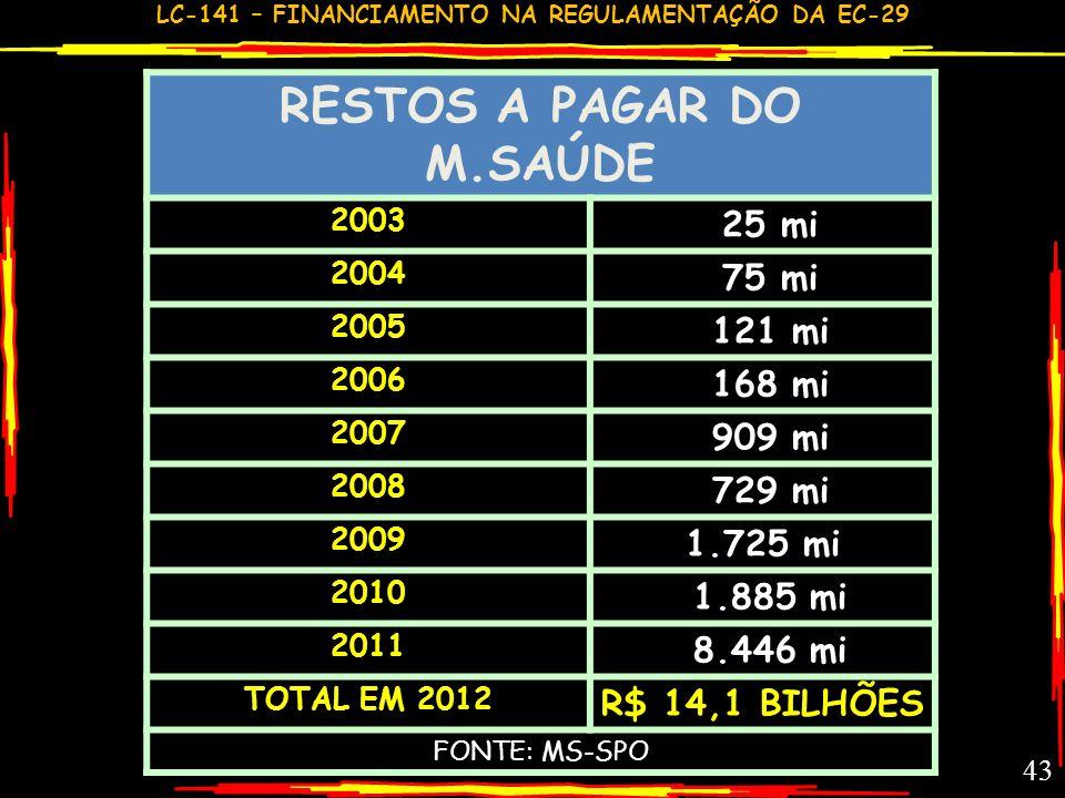 RESTOS A PAGAR DO M.SAÚDE