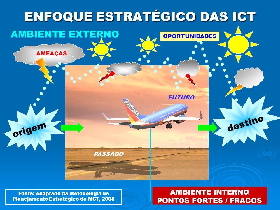 ENFOQUE ESTRATÉGICO DAS ICT