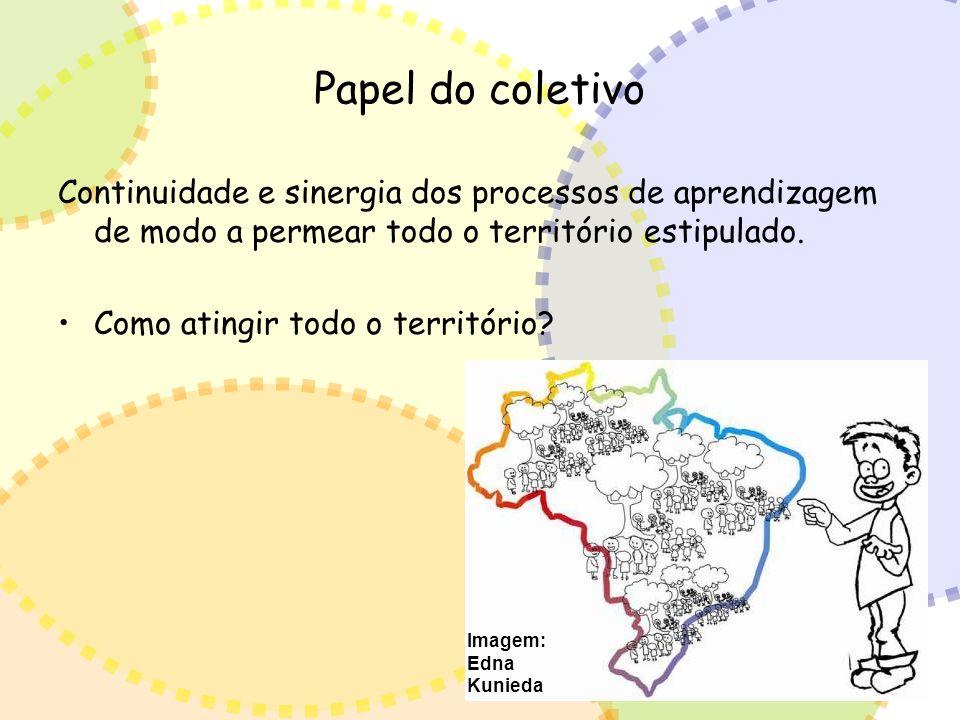 Papel do coletivo Continuidade e sinergia dos processos de aprendizagem de modo a permear todo o território estipulado.