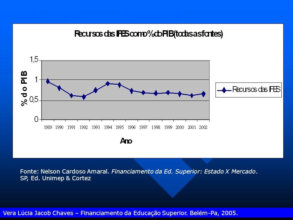 Fonte: Nelson Cardoso Amaral. Financiamento da Ed