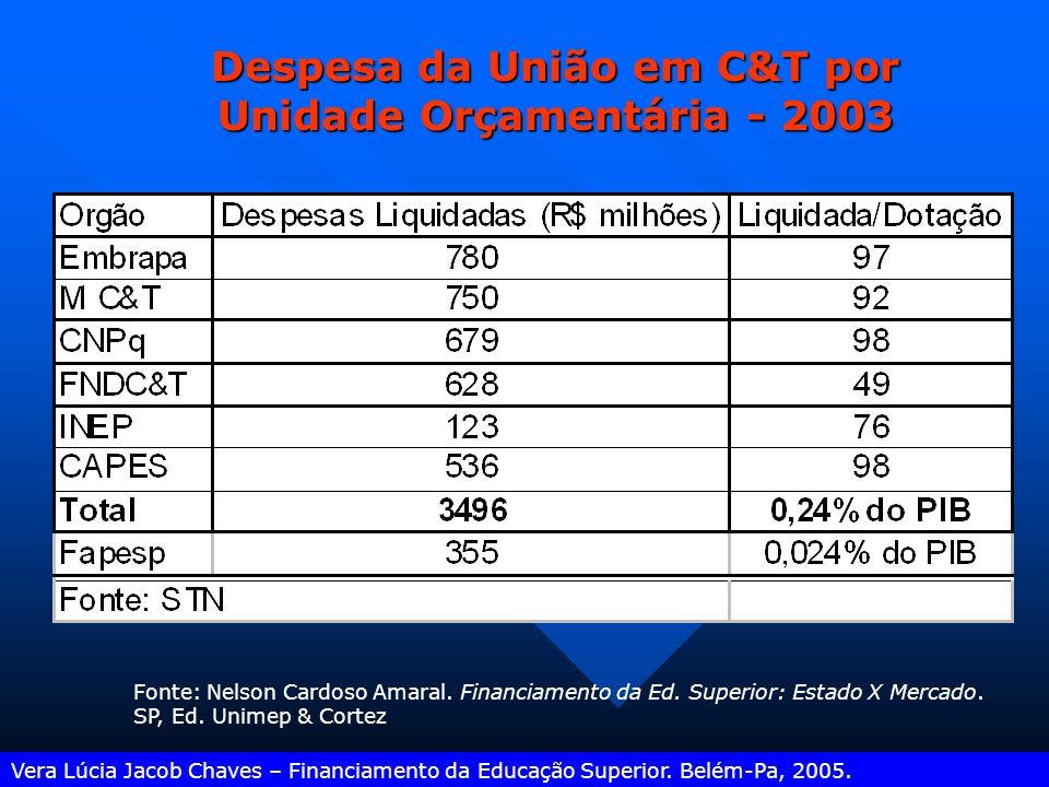 Despesa da União em C&T por Unidade Orçamentária - 2003