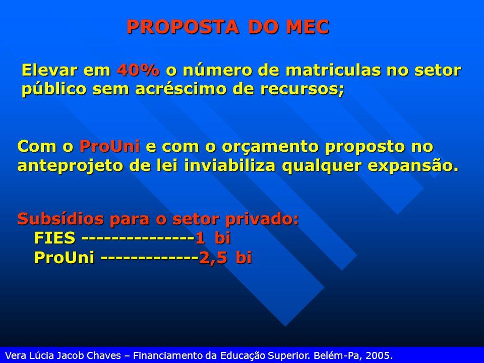 PROPOSTA DO MEC Elevar em 40% o número de matriculas no setor público sem acréscimo de recursos;