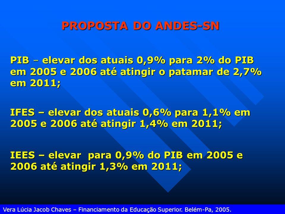 PROPOSTA DO ANDES-SN PIB – elevar dos atuais 0,9% para 2% do PIB em 2005 e 2006 até atingir o patamar de 2,7% em 2011;