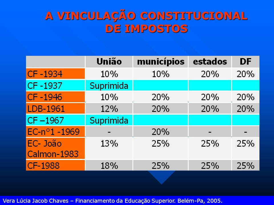A VINCULAÇÃO CONSTITUCIONAL DE IMPOSTOS