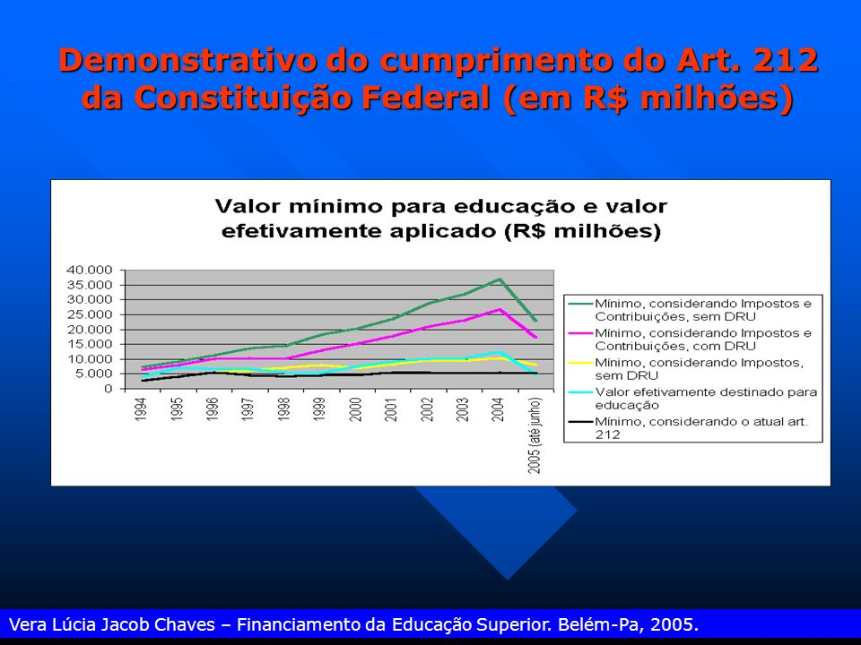 Demonstrativo do cumprimento do Art
