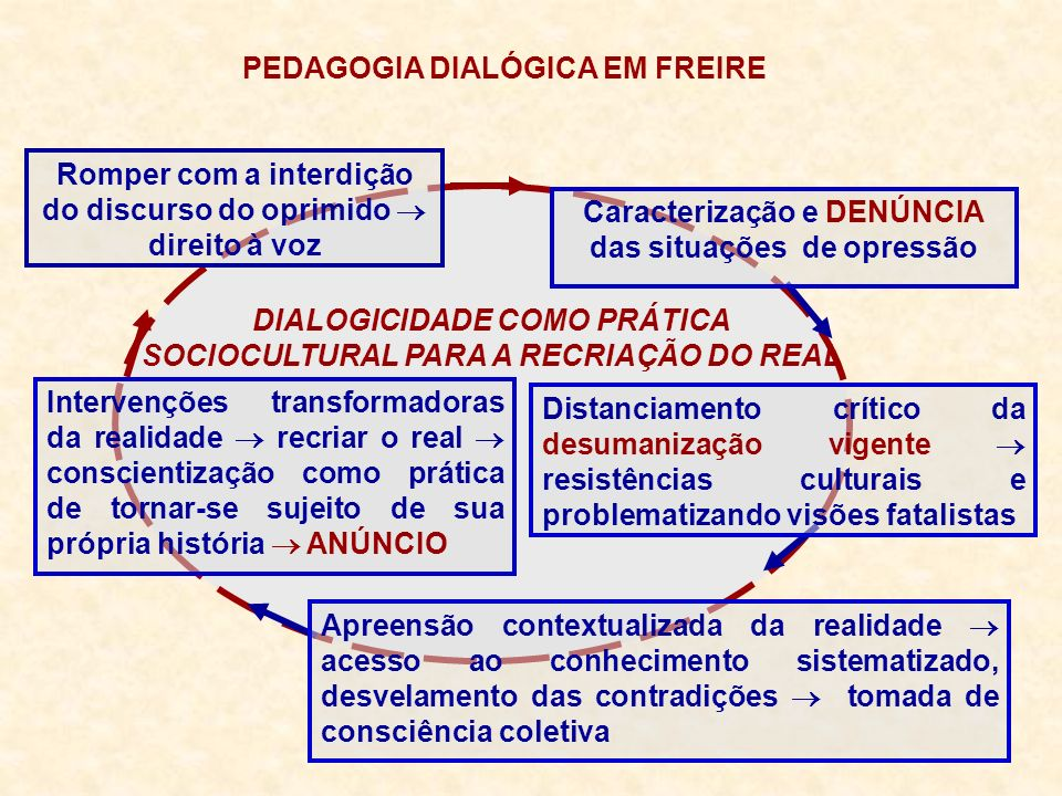 PEDAGOGIA DIALÓGICA EM FREIRE