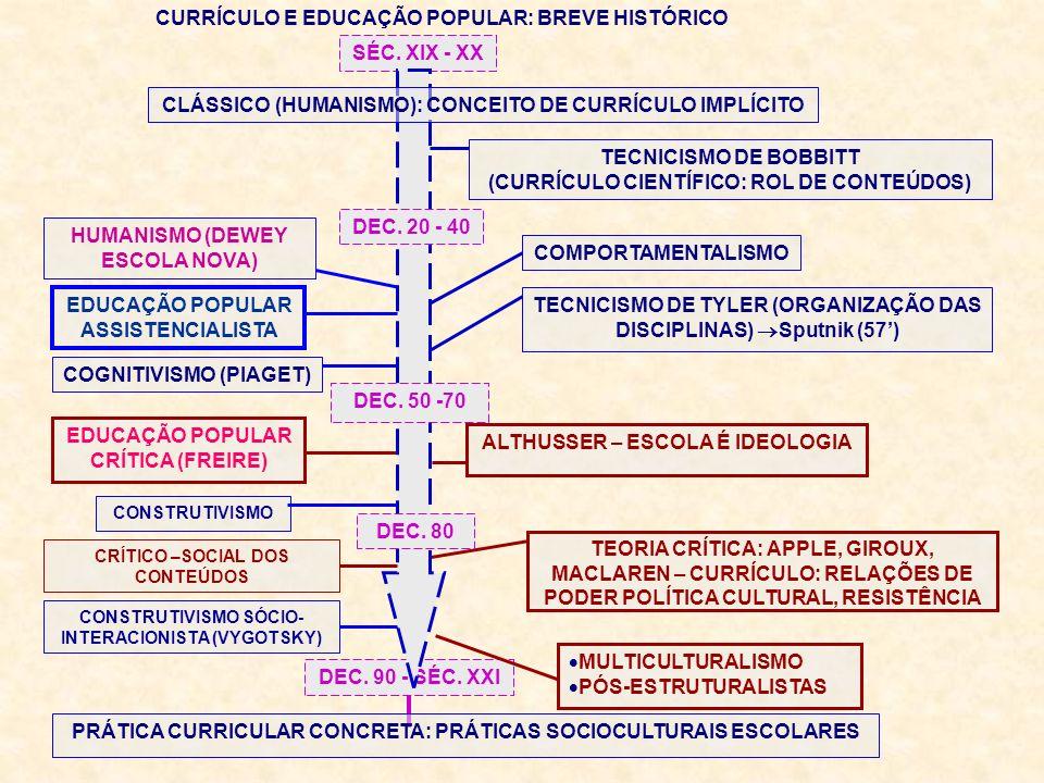 CURRÍCULO E EDUCAÇÃO POPULAR: BREVE HISTÓRICO