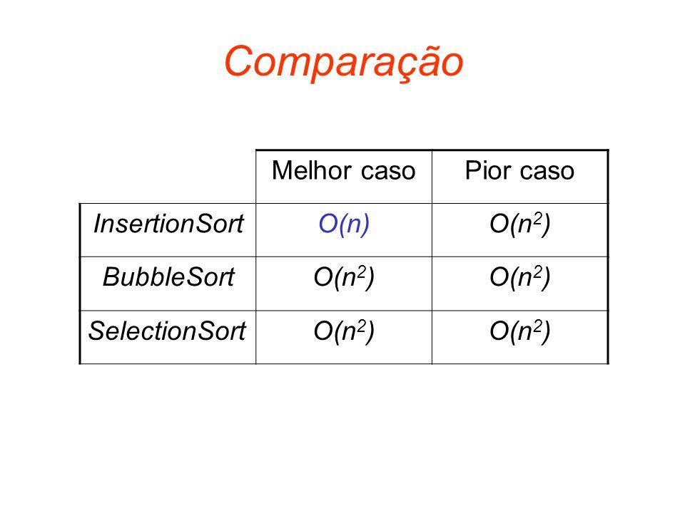Comparação Melhor caso Pior caso InsertionSort O(n) O(n2) BubbleSort