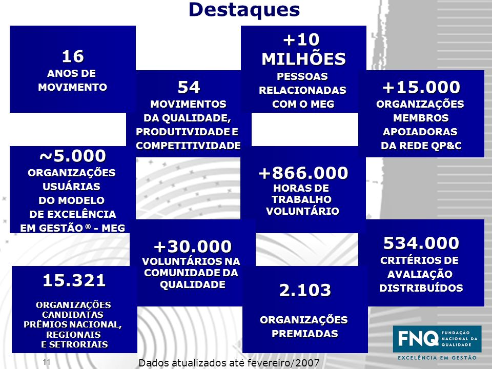 Destaques 54 16 +10 MILHÕES ~5.000 534.000 +866.000 +30.000 +15.000