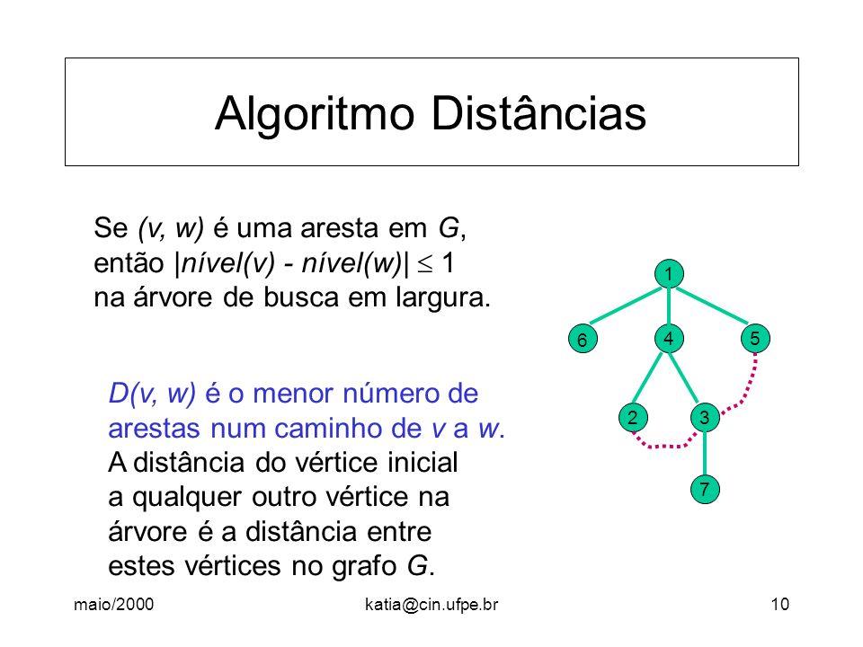 Algoritmo Distâncias Se (v, w) é uma aresta em G,