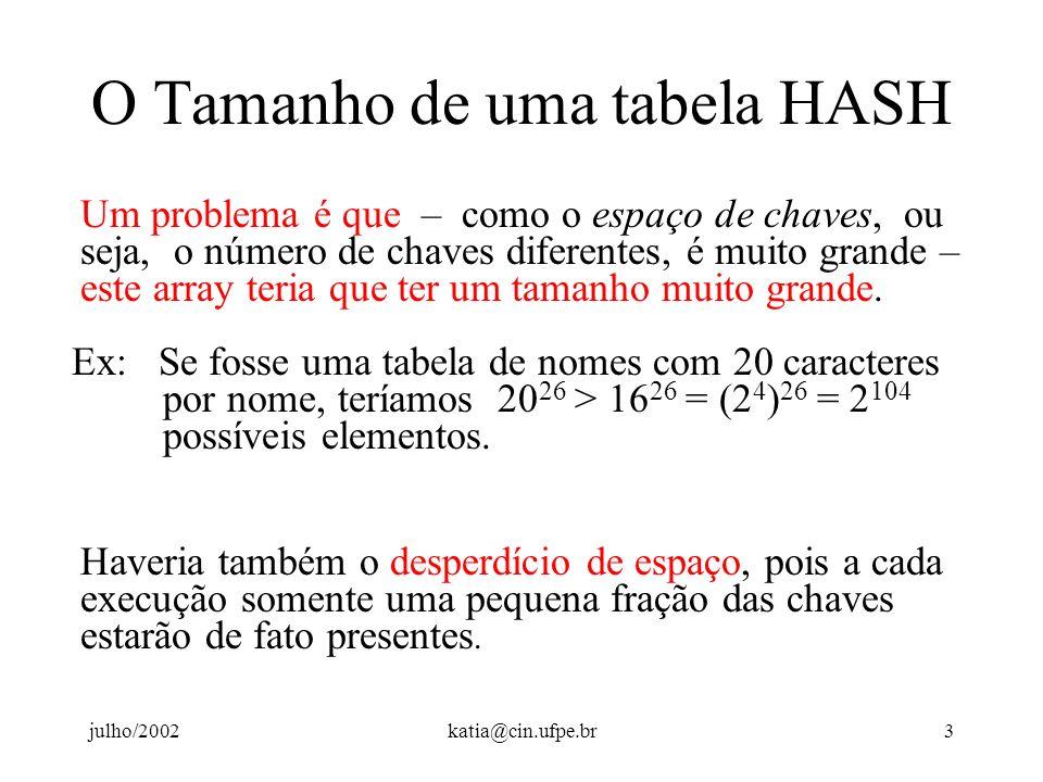 O Tamanho de uma tabela HASH