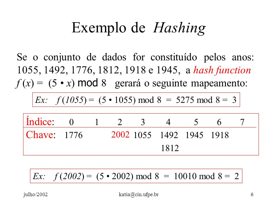 Exemplo de Hashing Se o conjunto de dados for constituído pelos anos: