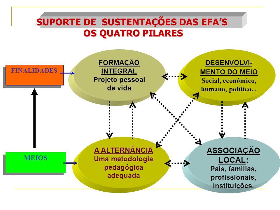 SUPORTE DE SUSTENTAÇÕES DAS EFA'S OS QUATRO PILARES