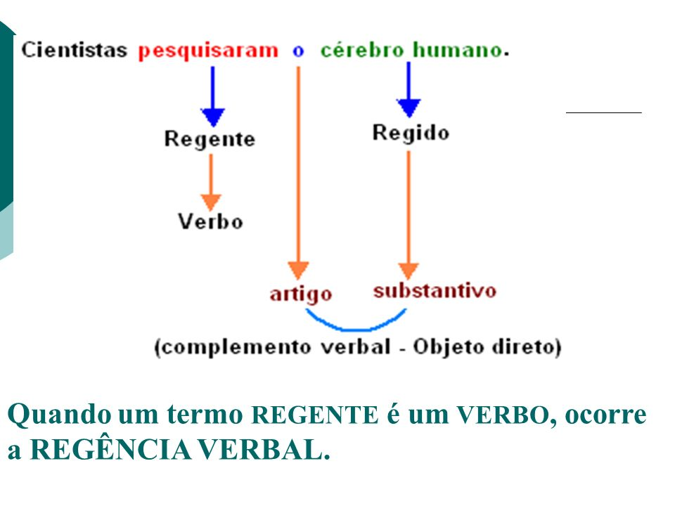 Quando um termo REGENTE é um VERBO, ocorre a REGÊNCIA VERBAL.