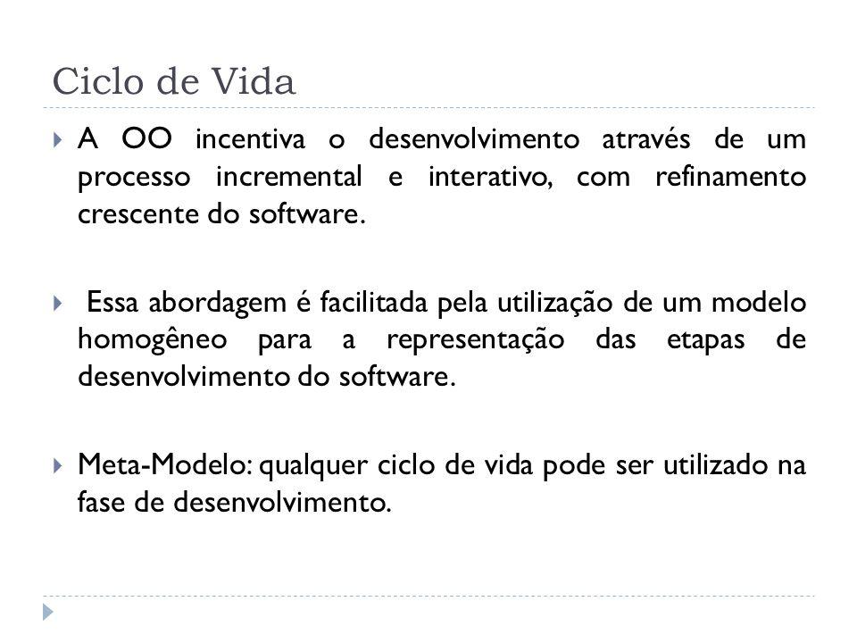 Ciclo de VidaA OO incentiva o desenvolvimento através de um processo incremental e interativo, com refinamento crescente do software.