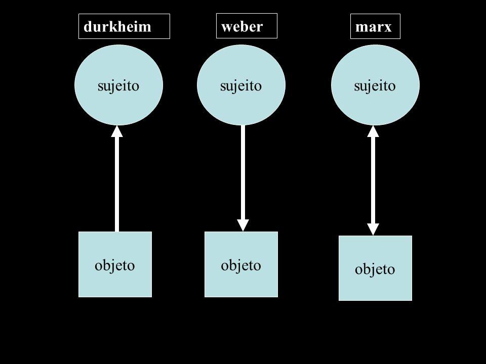 durkheim weber marx sujeito sujeito sujeito objeto objeto objeto
