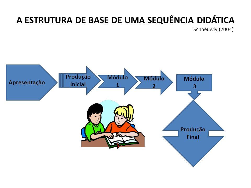 A ESTRUTURA DE BASE DE UMA SEQUÊNCIA DIDÁTICA Schneuwly (2004)