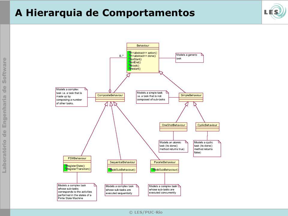 A Hierarquia de Comportamentos