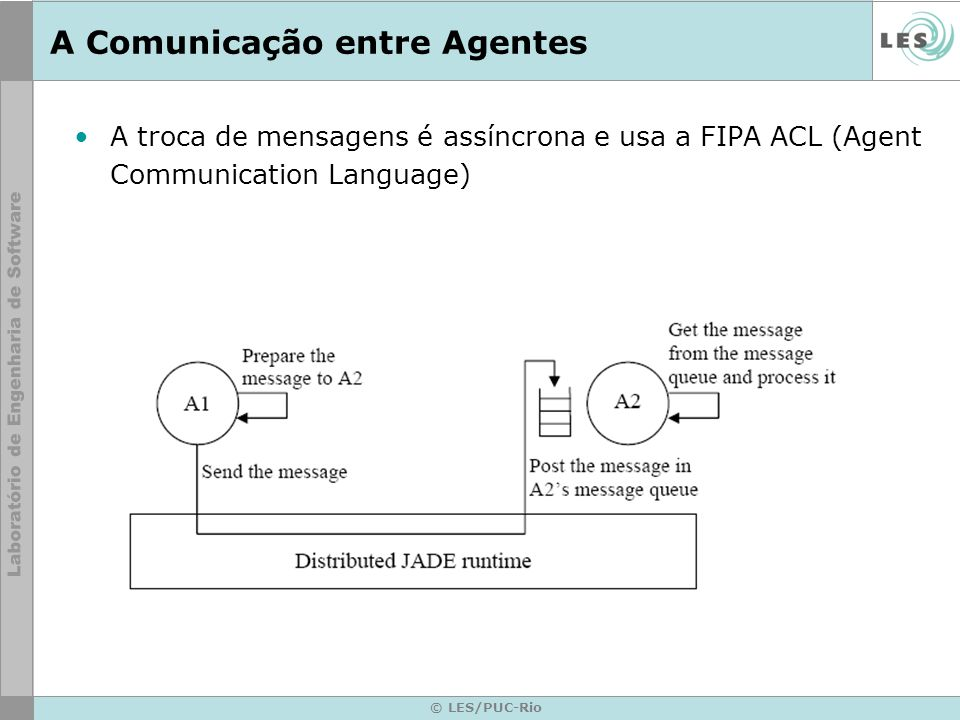 A Comunicação entre Agentes