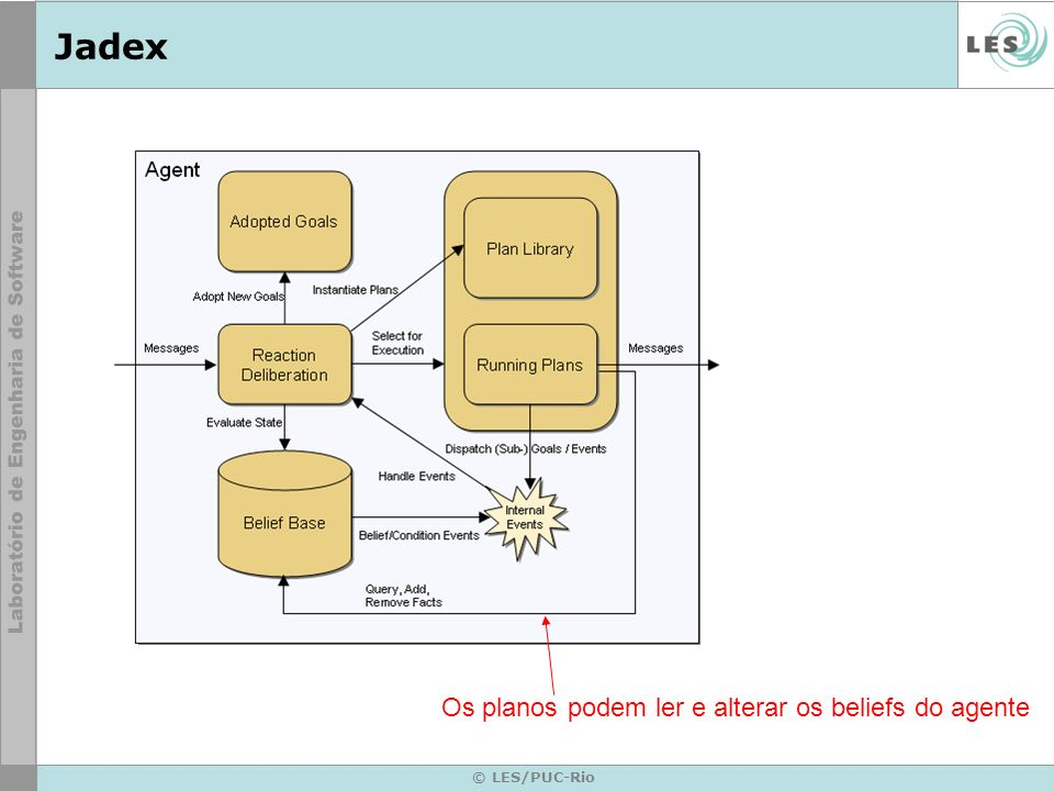 Jadex Os planos podem ler e alterar os beliefs do agente © LES/PUC-Rio