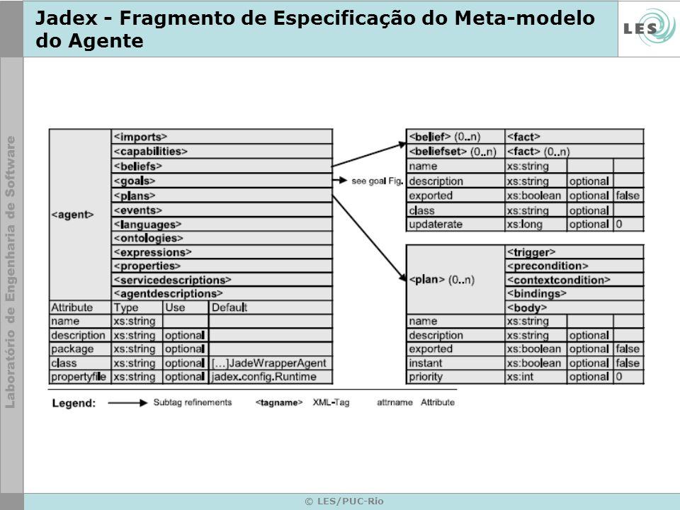 Jadex - Fragmento de Especificação do Meta-modelo do Agente