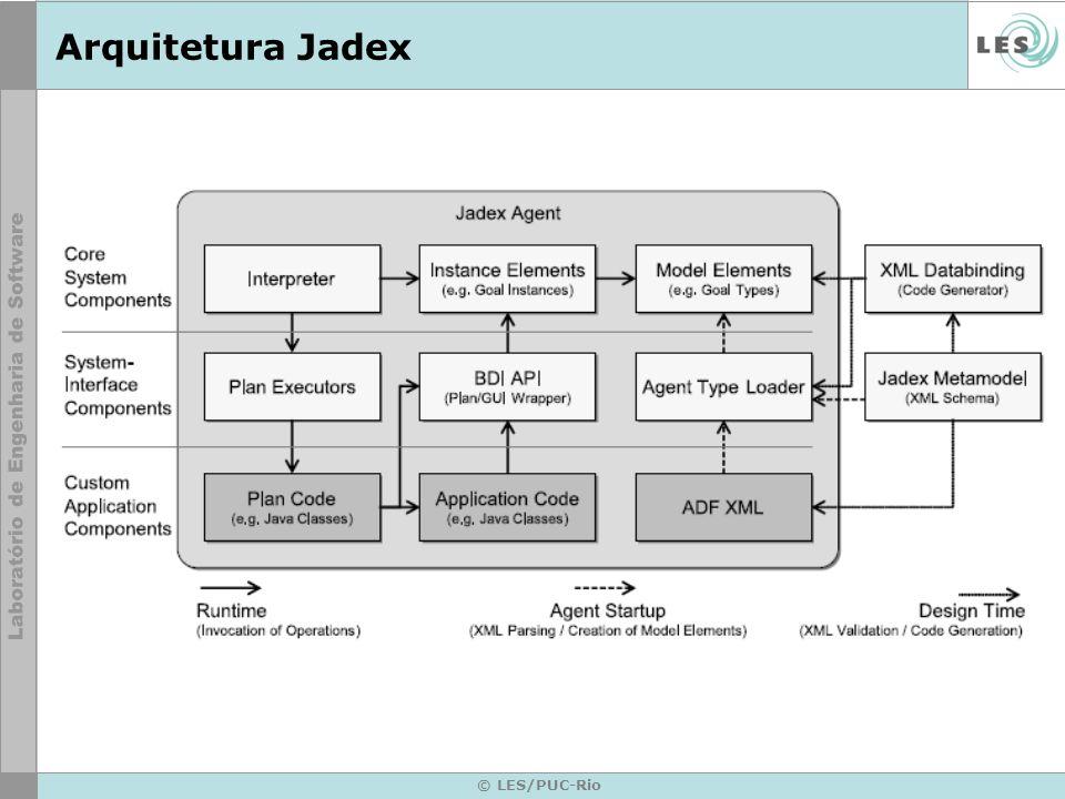 Arquitetura Jadex © LES/PUC-Rio